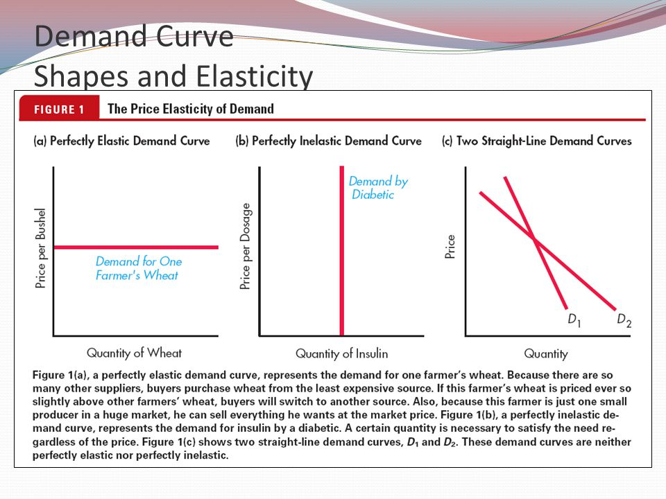 Economics Chapter Supply Demand And Elasticity Combined Version