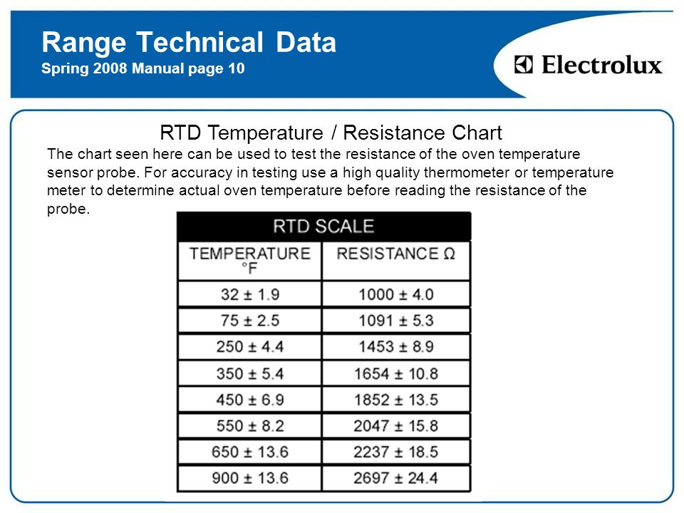 ELECTRIC RANGE  - ppt download