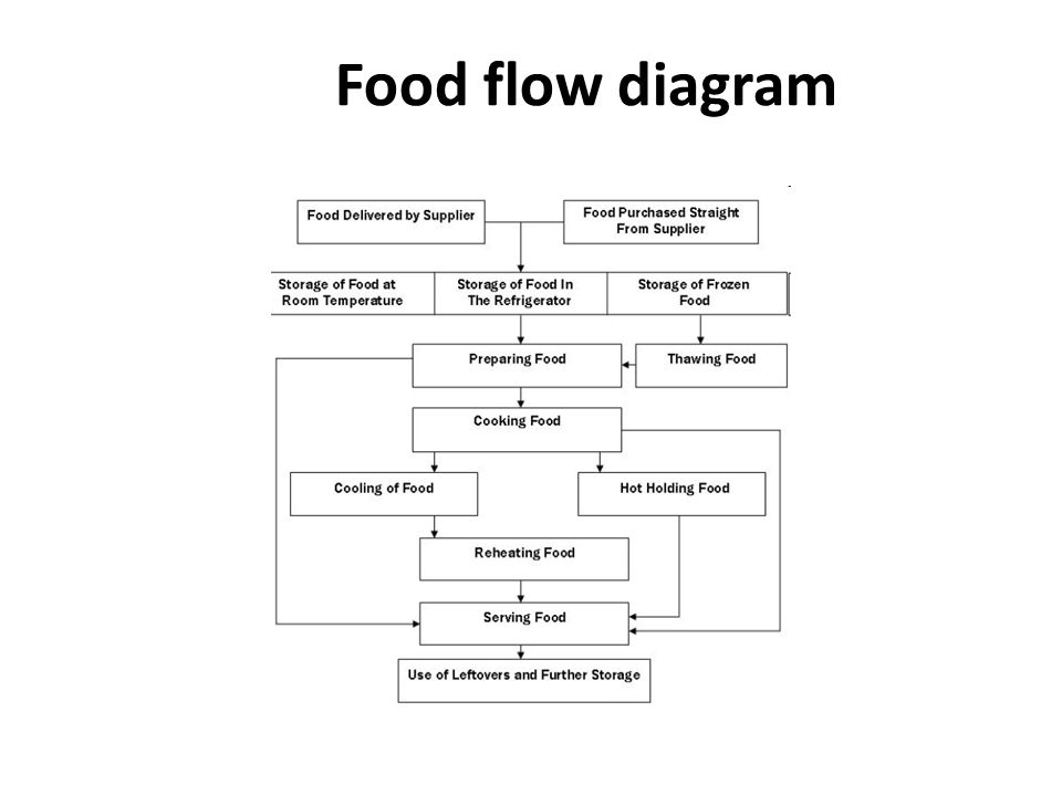 Unit 1 Food Inspection Topic Introduction To Haccp Lecture 7 Ppt