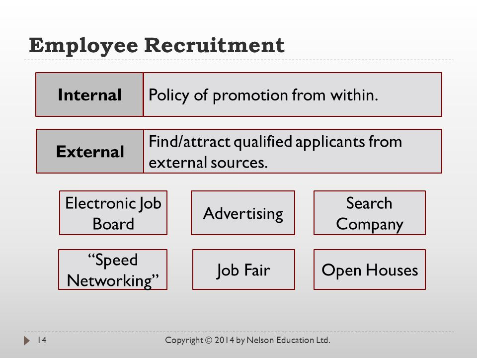 Employee Recruitment Internal Policy of promotion from within.