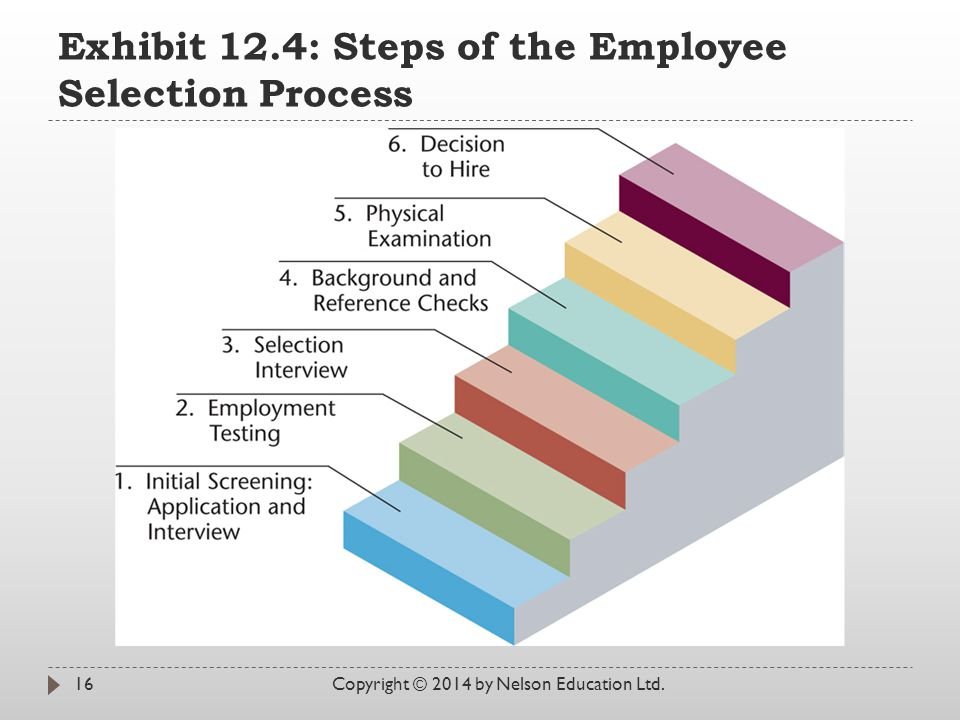 Exhibit 12.4: Steps of the Employee Selection Process