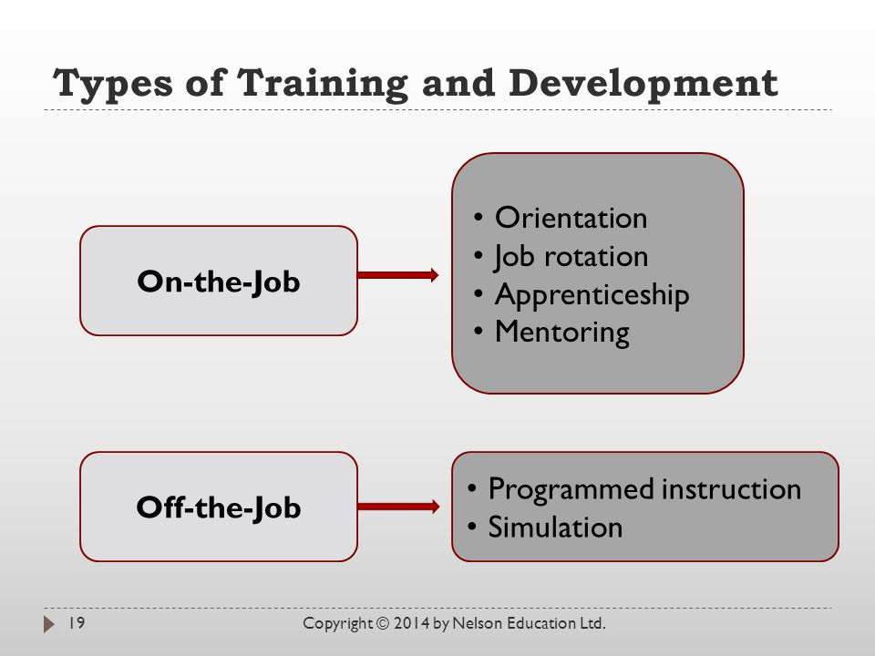 Types of Training and Development