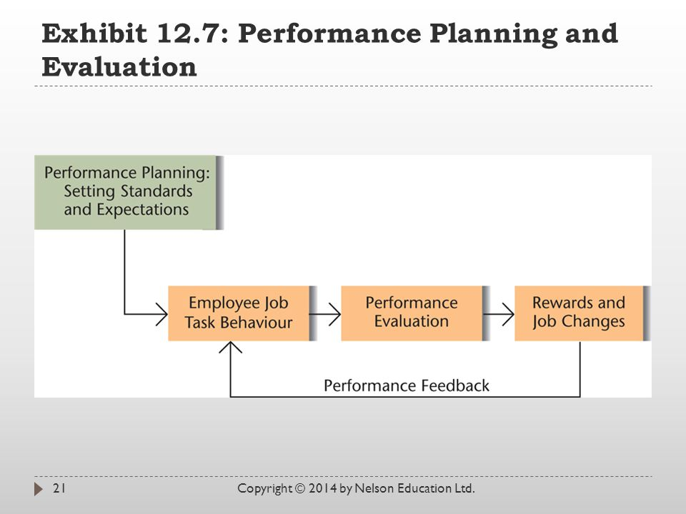 Exhibit 12.7: Performance Planning and Evaluation