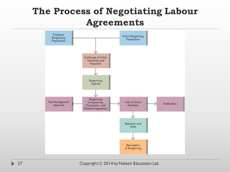 The Process of Negotiating Labour Agreements