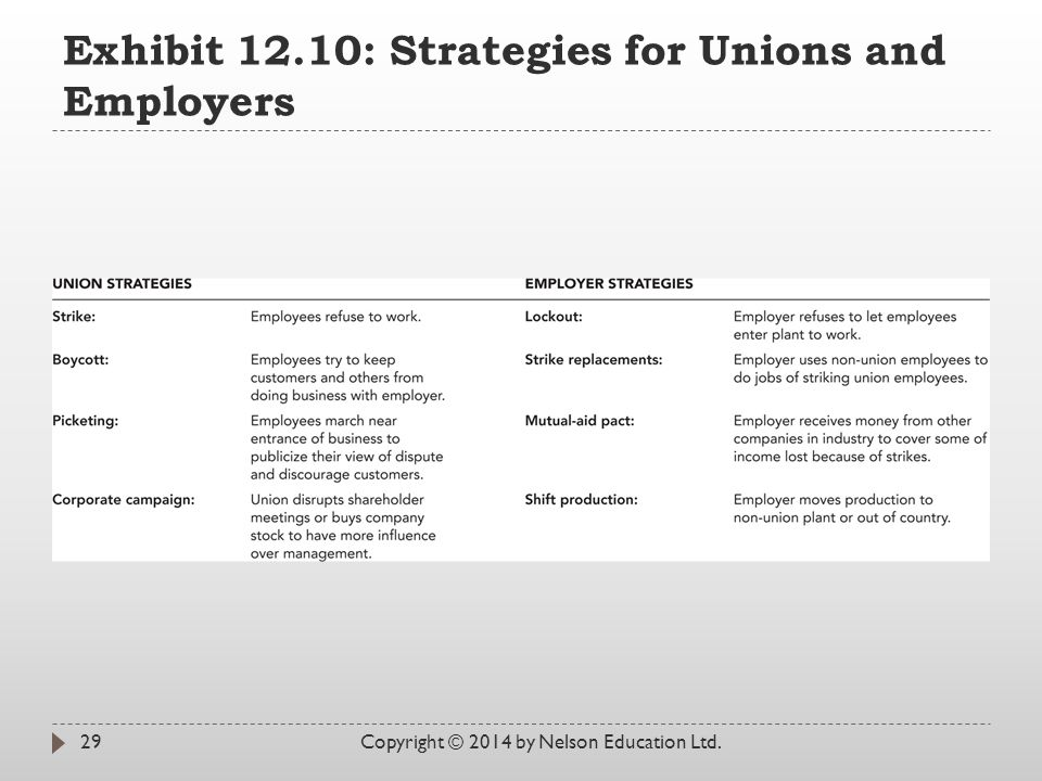 Exhibit 12.10: Strategies for Unions and Employers