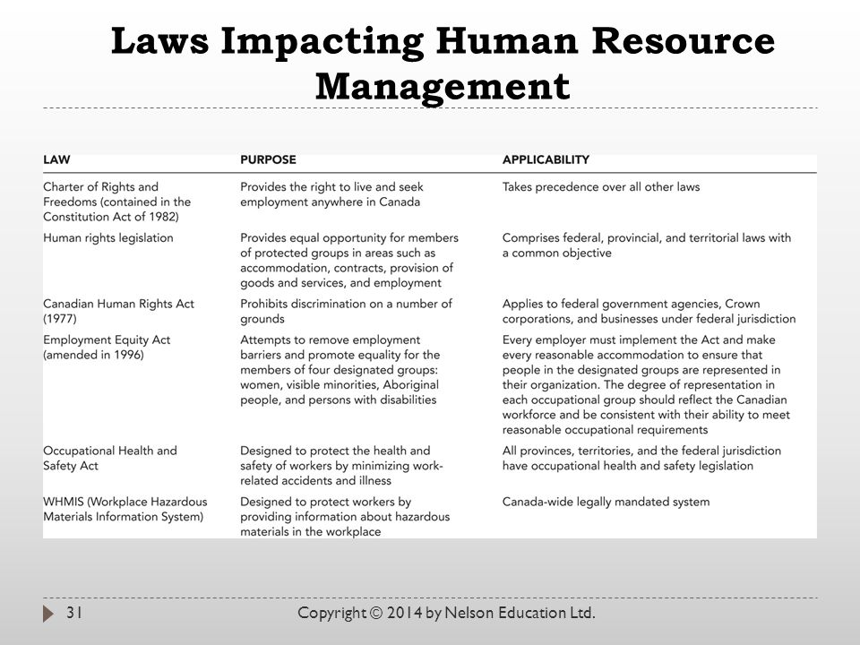 Laws Impacting Human Resource Management