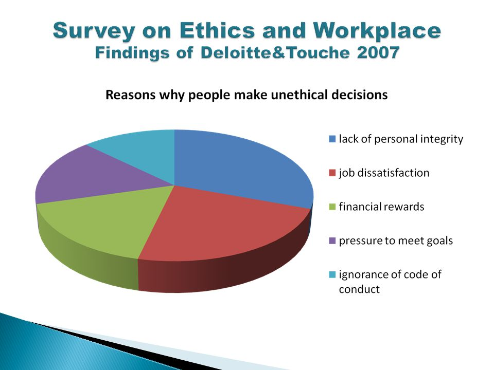 Survey on Ethics and Workplace Findings of Deloitte&Touche 2007