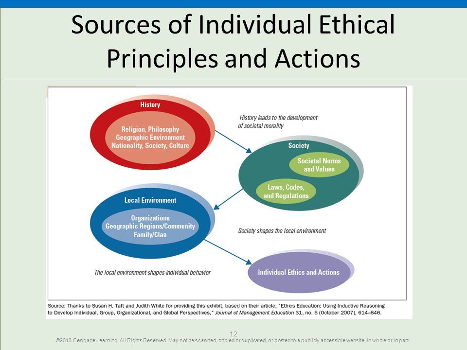 Sources of Individual Ethical Principles and Actions