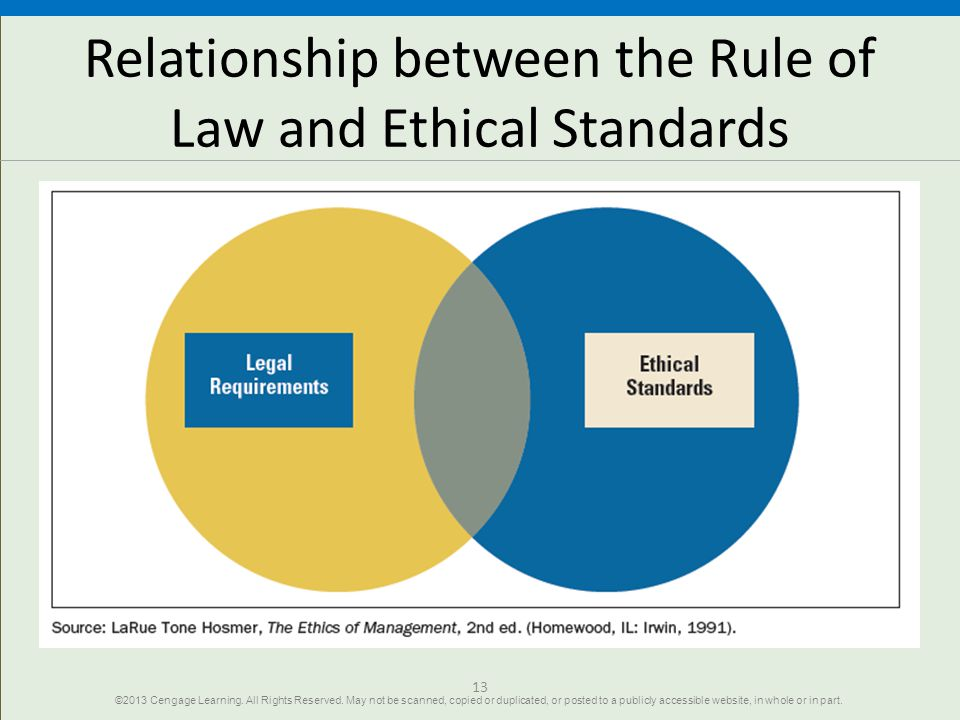 Relationship between the Rule of Law and Ethical Standards