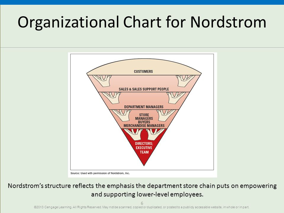 Organizational Chart for Nordstrom