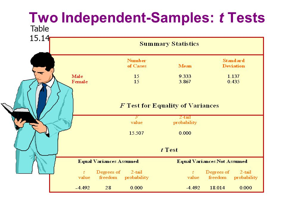 Two Independent-Samples: t Tests