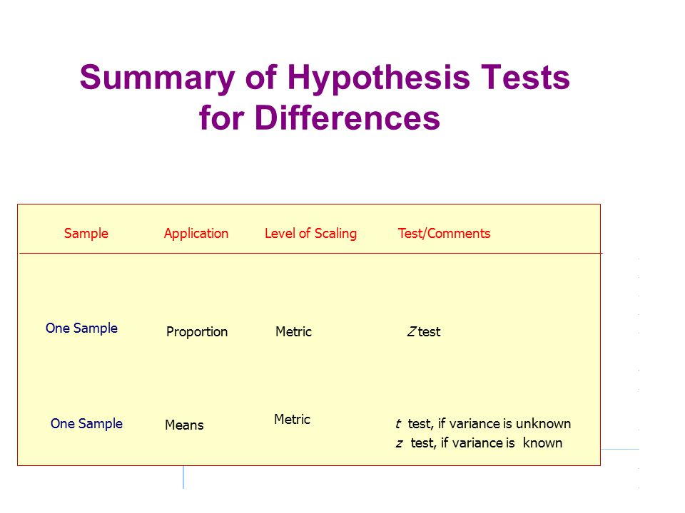 Summary of Hypothesis Tests for Differences