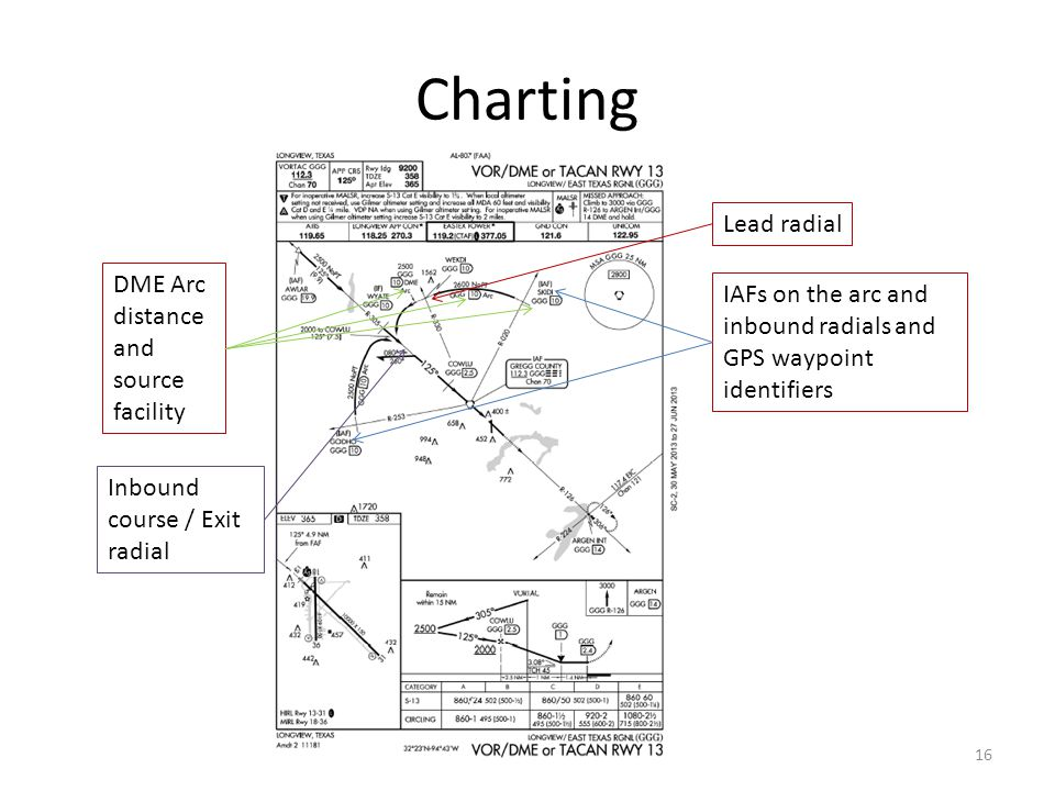 Charting Lead radial DME Arc distance and source facility