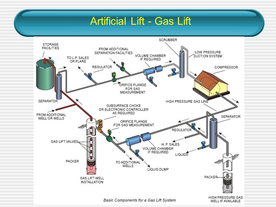 gas well diagram wiring database librarygas well diagram simple wiring post gas well label gas well diagram