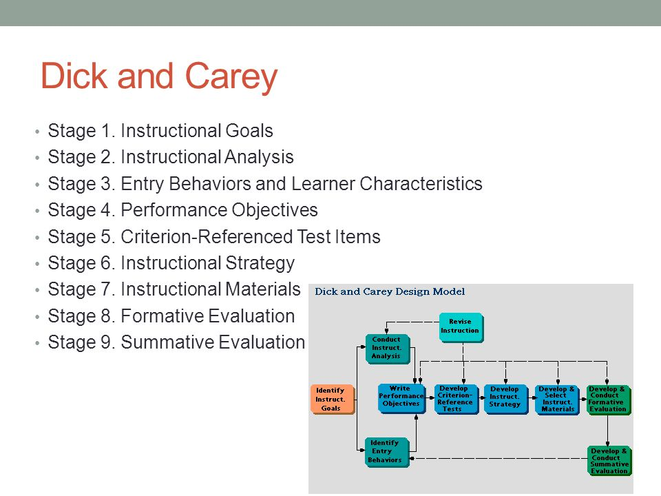 Major Instructional Design Models Ppt Video Online Download