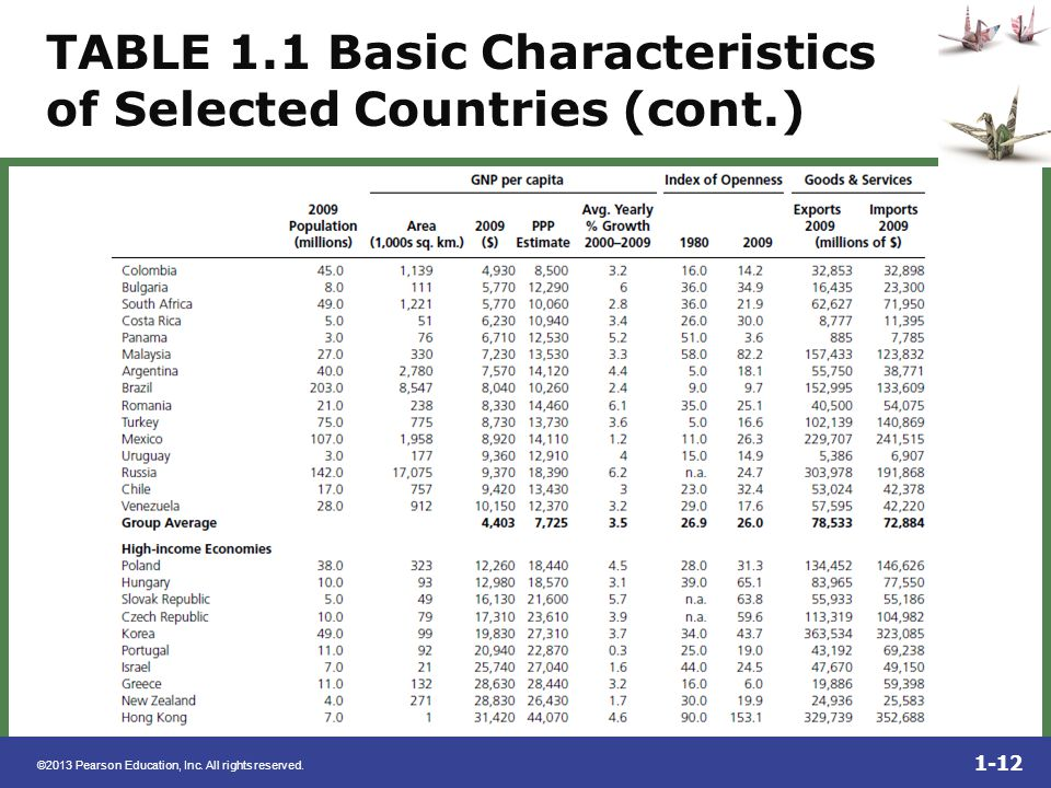 TABLE 1.1 Basic Characteristics of Selected Countries (cont.)