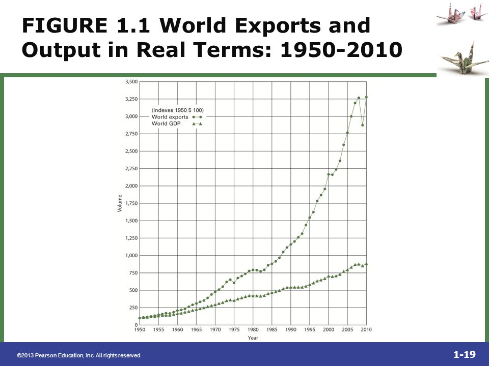 FIGURE 1.1 World Exports and Output in Real Terms: