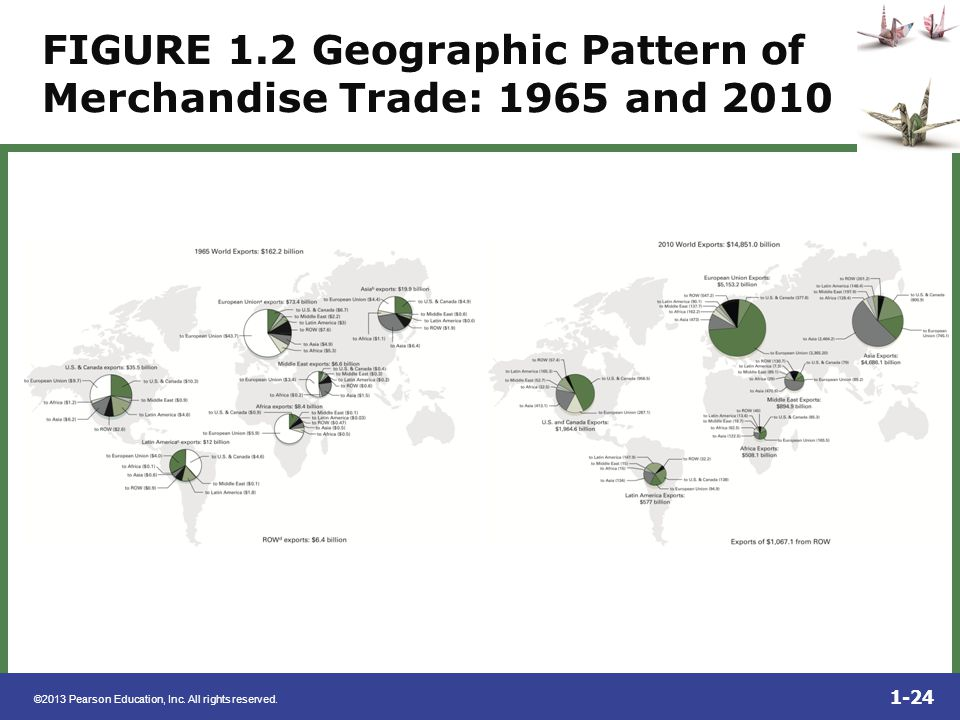 FIGURE 1.2 Geographic Pattern of Merchandise Trade: 1965 and 2010