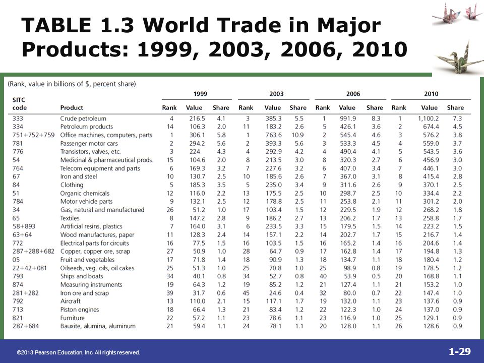 TABLE 1.3 World Trade in Major Products: 1999, 2003, 2006, 2010