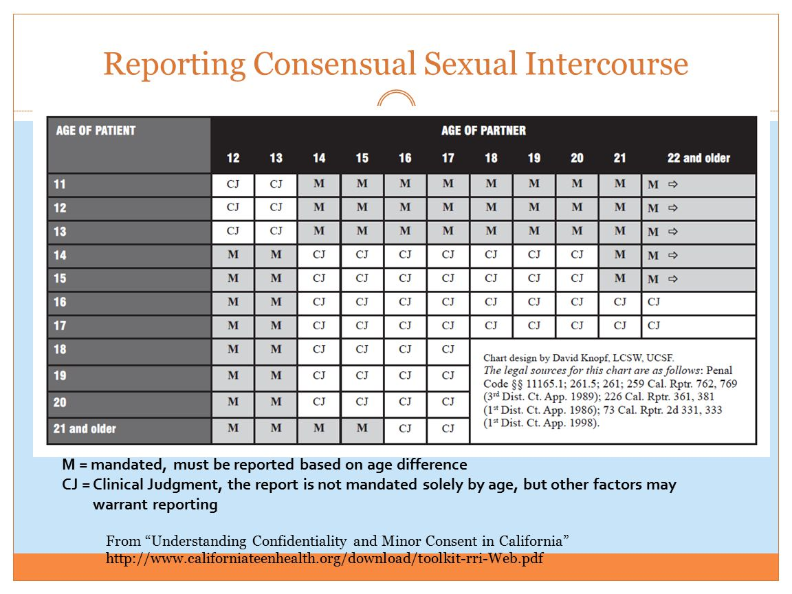 consent california Age of sexual in