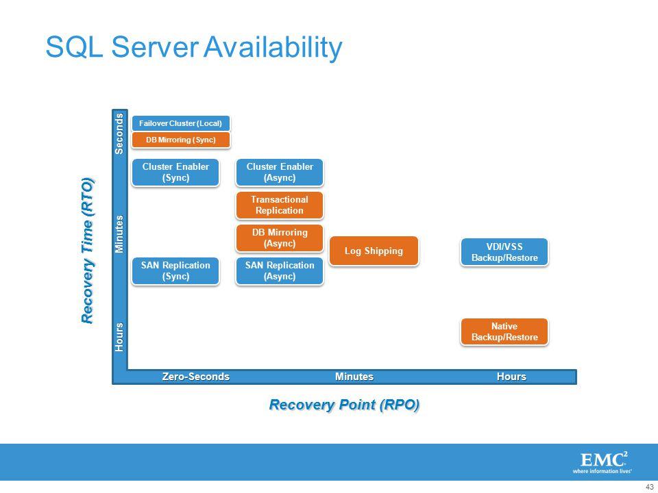 Infrastructure Solutions for Microsoft SQL Server - ppt download