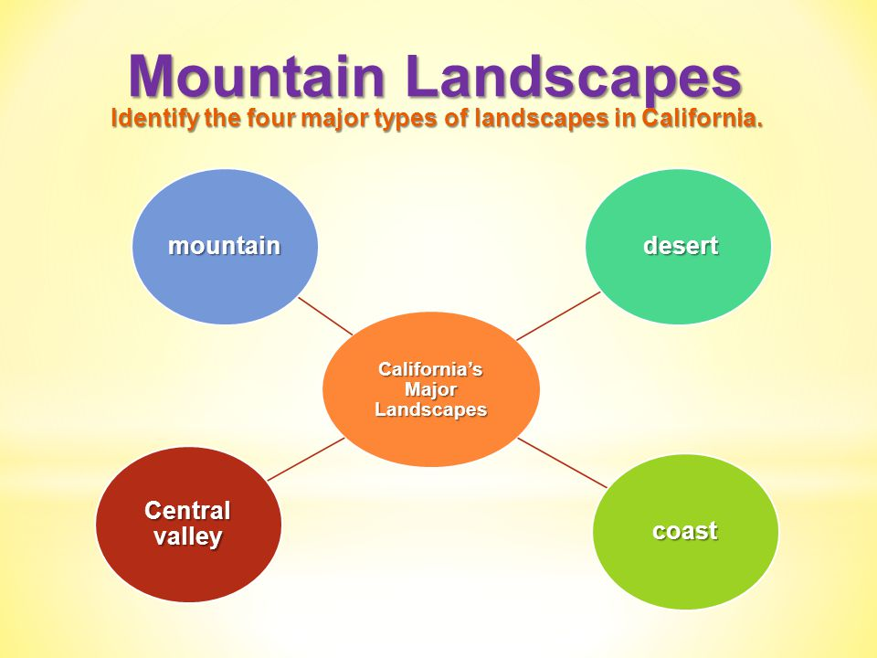 Identify the four major types of landscapes in California. - Weathering Chapter Ppt Video Online Download