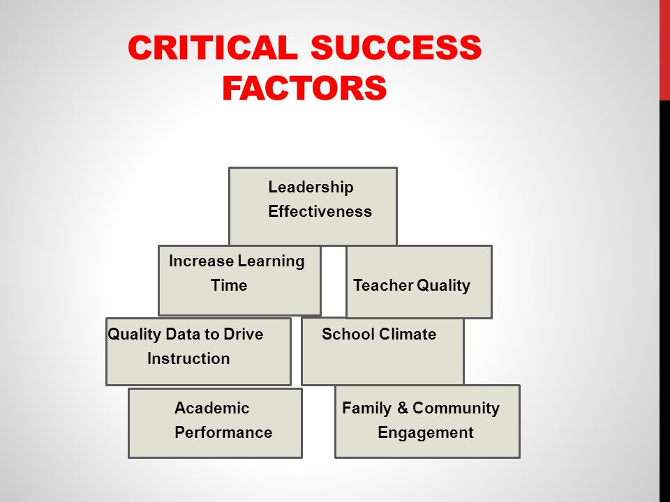 key components for successful schools ppt download