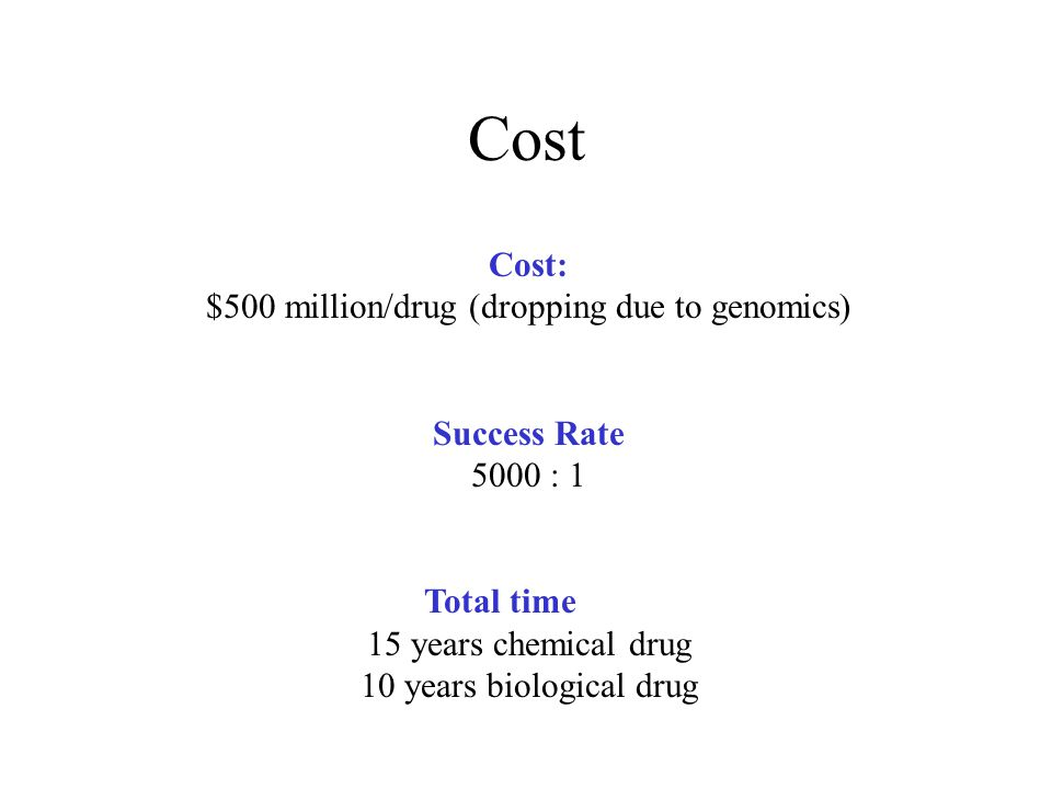 $500 million/drug (dropping due to genomics)