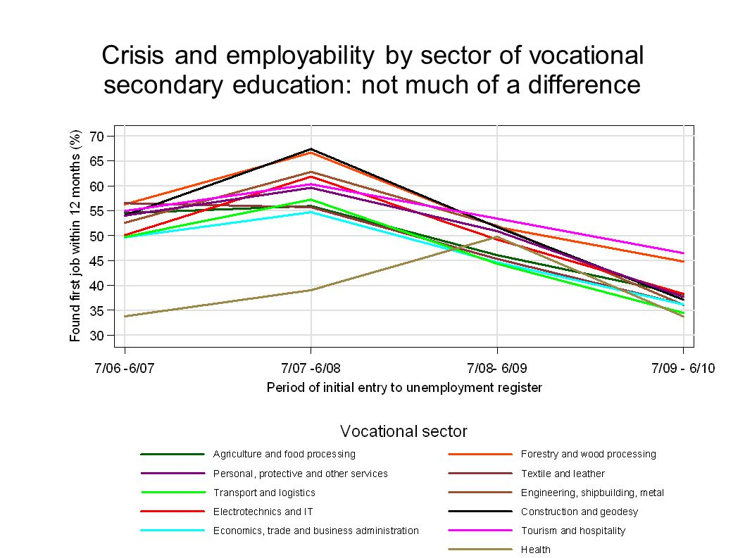 Crisis and employability by sector of vocational secondary education: not much of a difference