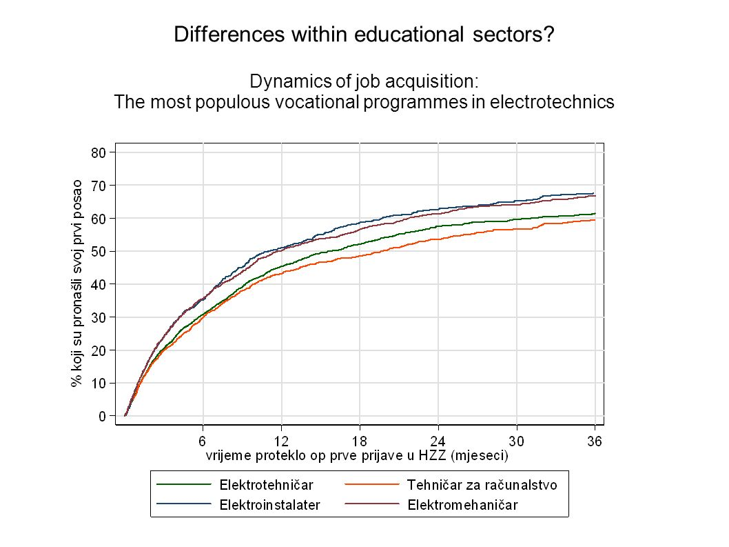 Differences within educational sectors