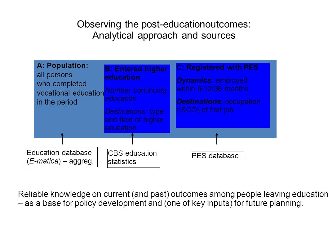 Observing the post-educationoutcomes: Analytical approach and sources