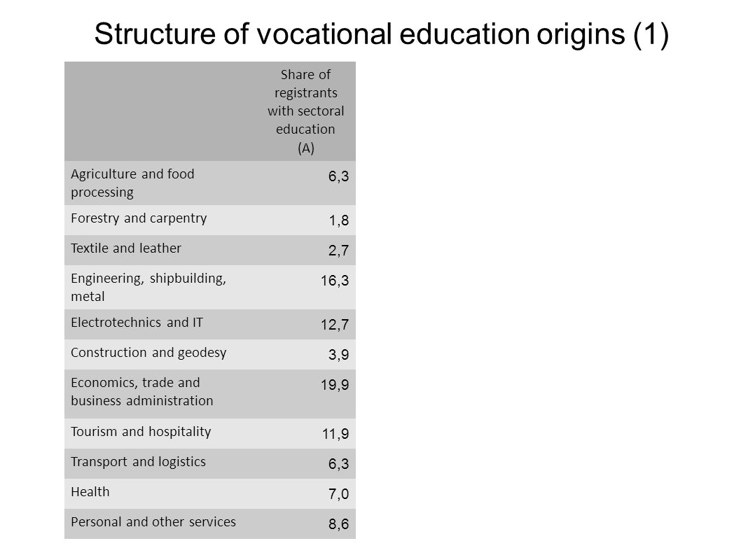 Structure of vocational education origins (1)