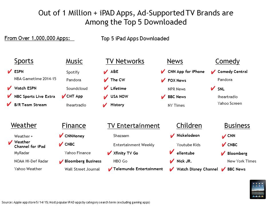 Out of 1 Million + iPAD Apps, Ad-Supported TV Brands are