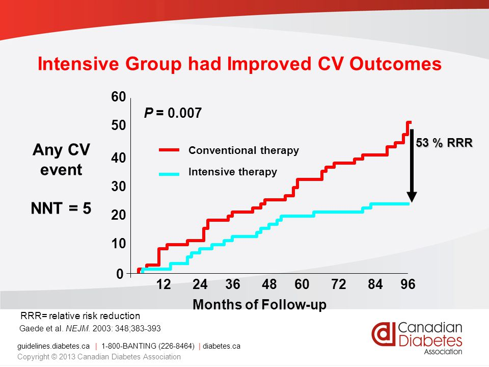 Intensive Group had Improved CV Outcomes