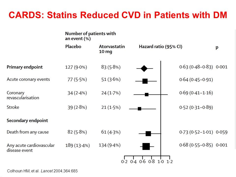 CARDS: Statins Reduced CVD in Patients with DM