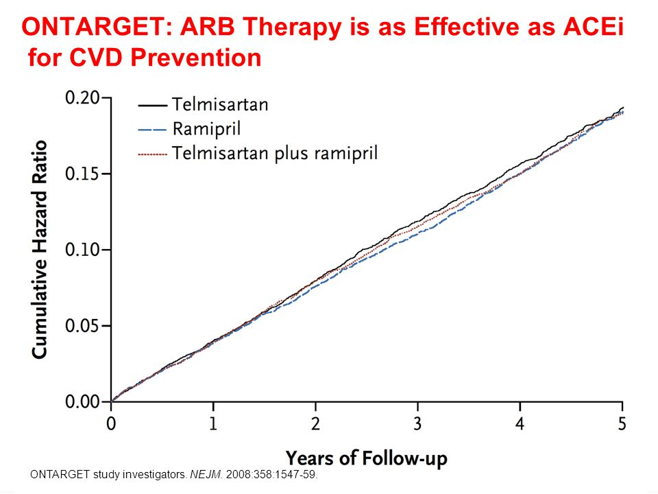 ONTARGET: ARB Therapy is as Effective as ACEi for CVD Prevention