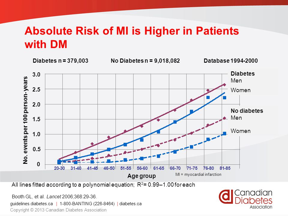 Absolute Risk of MI is Higher in Patients with DM