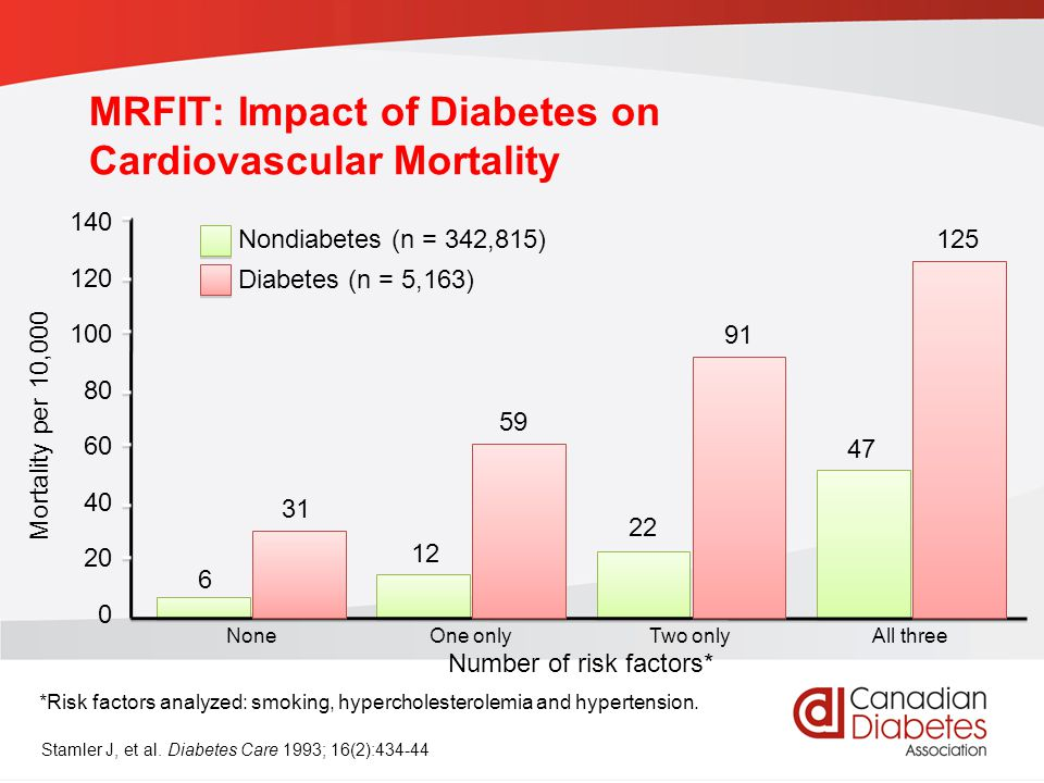 MRFIT: Impact of Diabetes on Cardiovascular Mortality