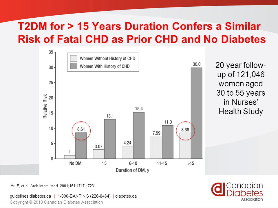 T2DM for > 15 Years Duration Confers a Similar Risk of Fatal CHD as Prior CHD and No Diabetes