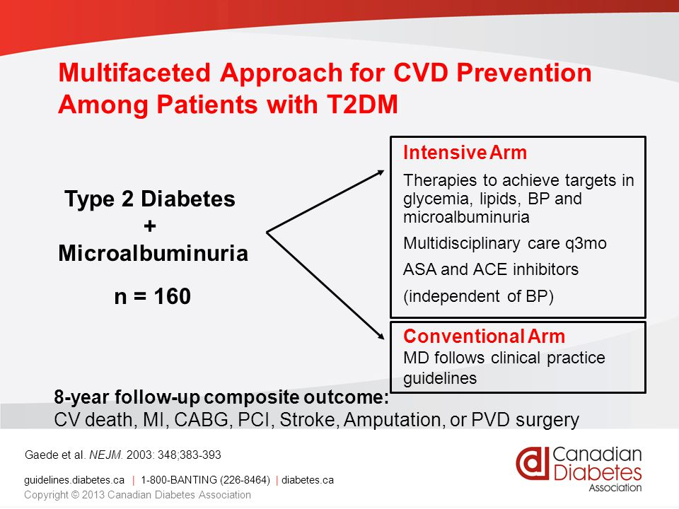Multifaceted Approach for CVD Prevention Among Patients with T2DM
