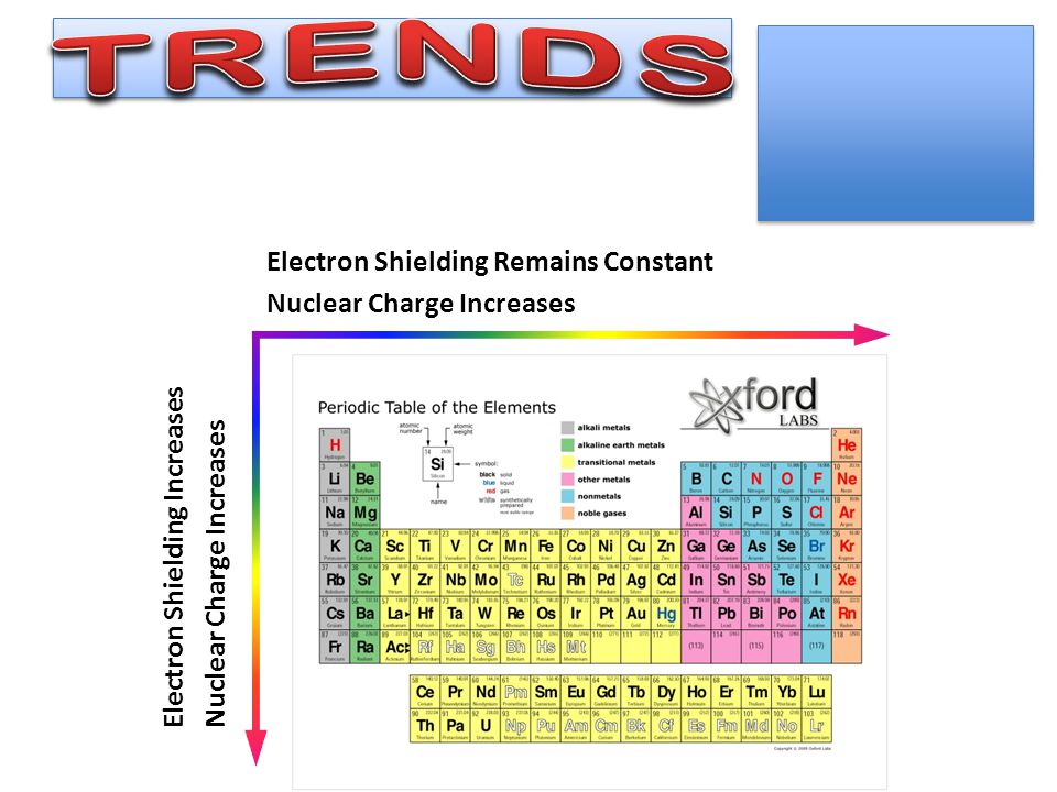 TRENDS Electron Shielding Remains Constant Nuclear Charge Increases