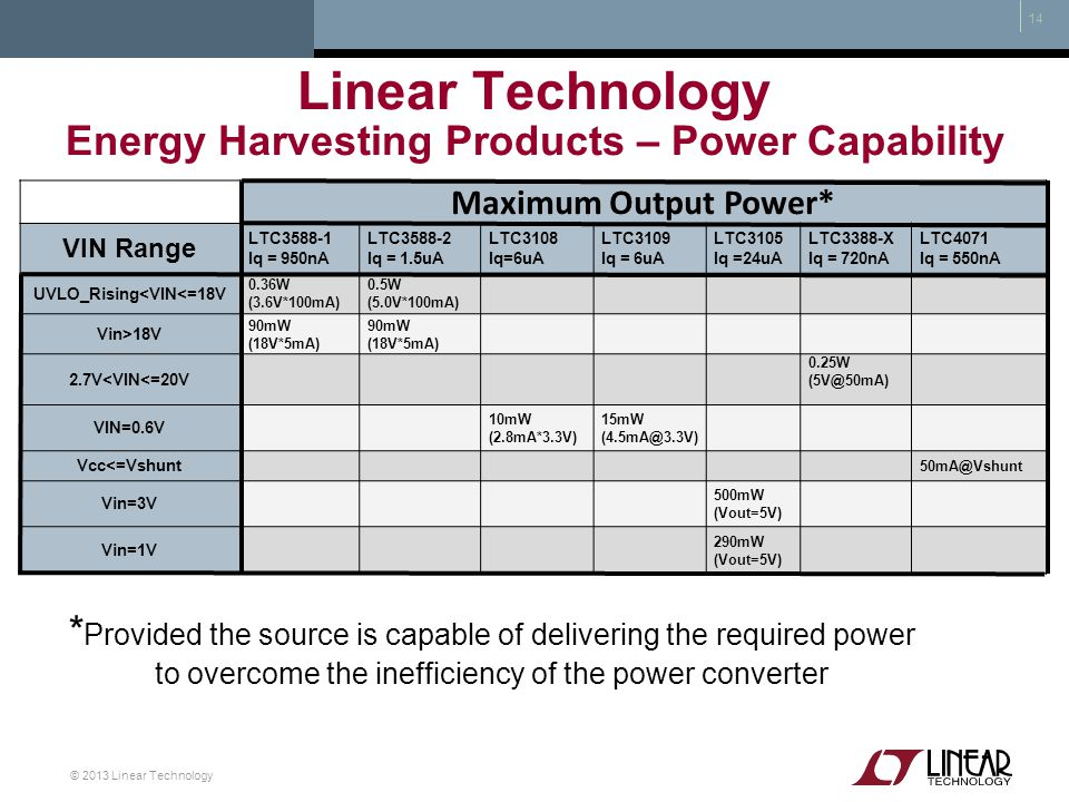Linear Technology Energy Harvesting Products – Power Capability