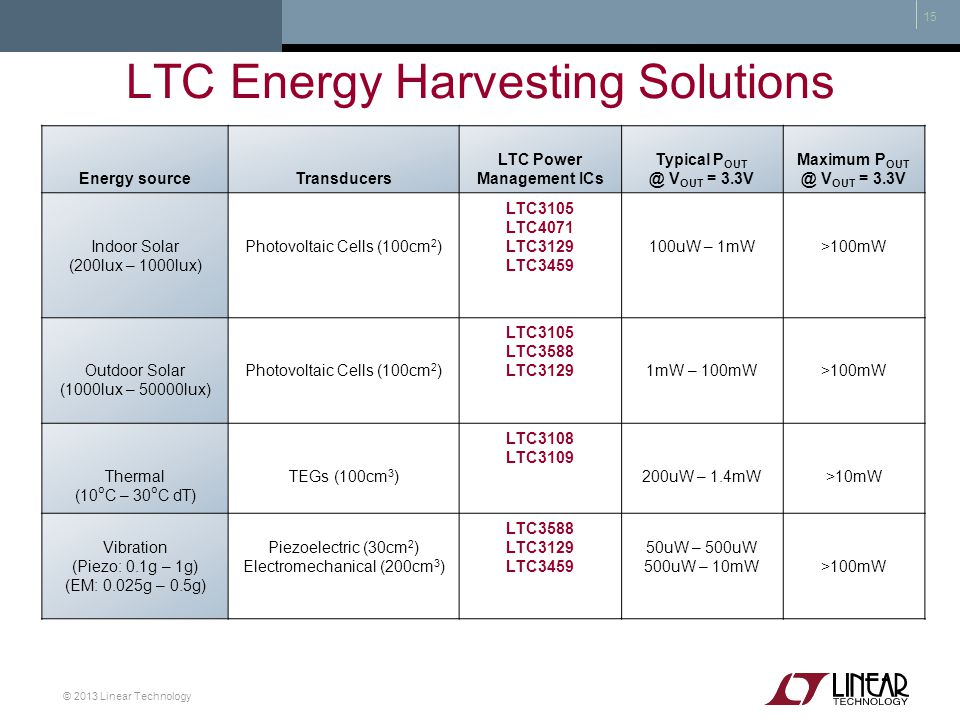 LTC Energy Harvesting Solutions
