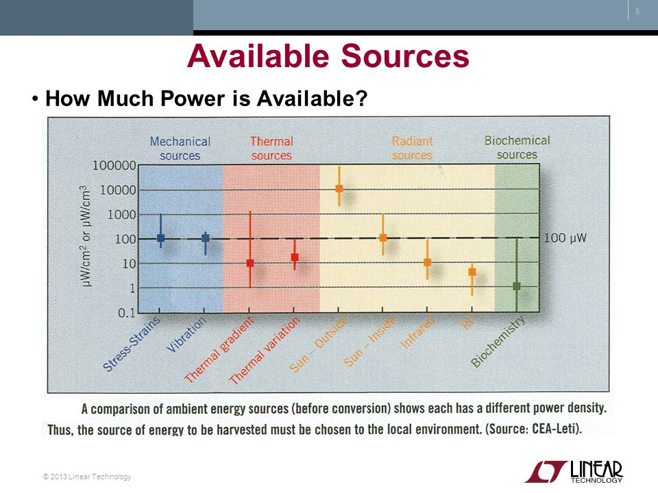 Available Sources How Much Power is Available