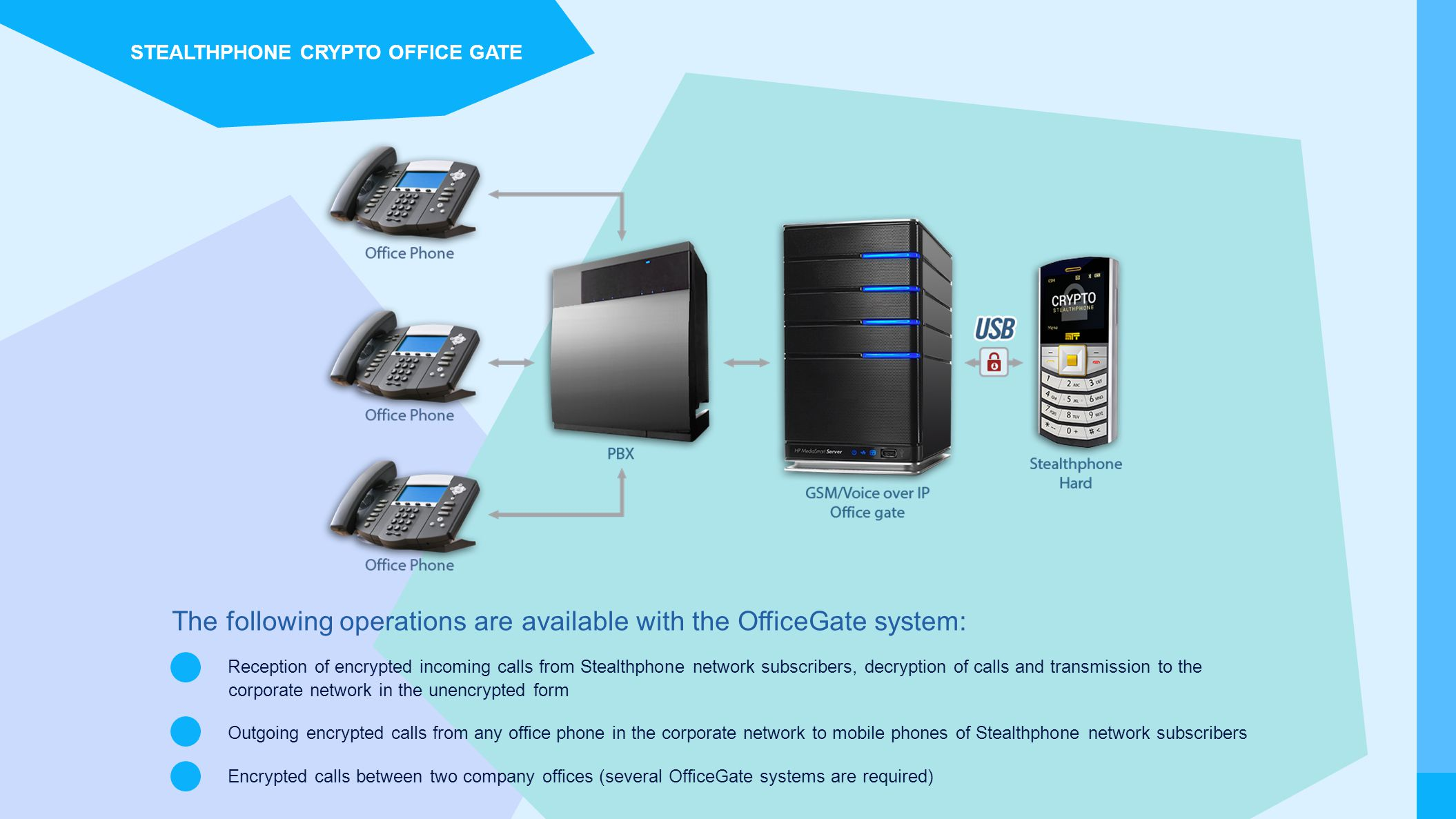 The following operations are available with the OfficeGate system: