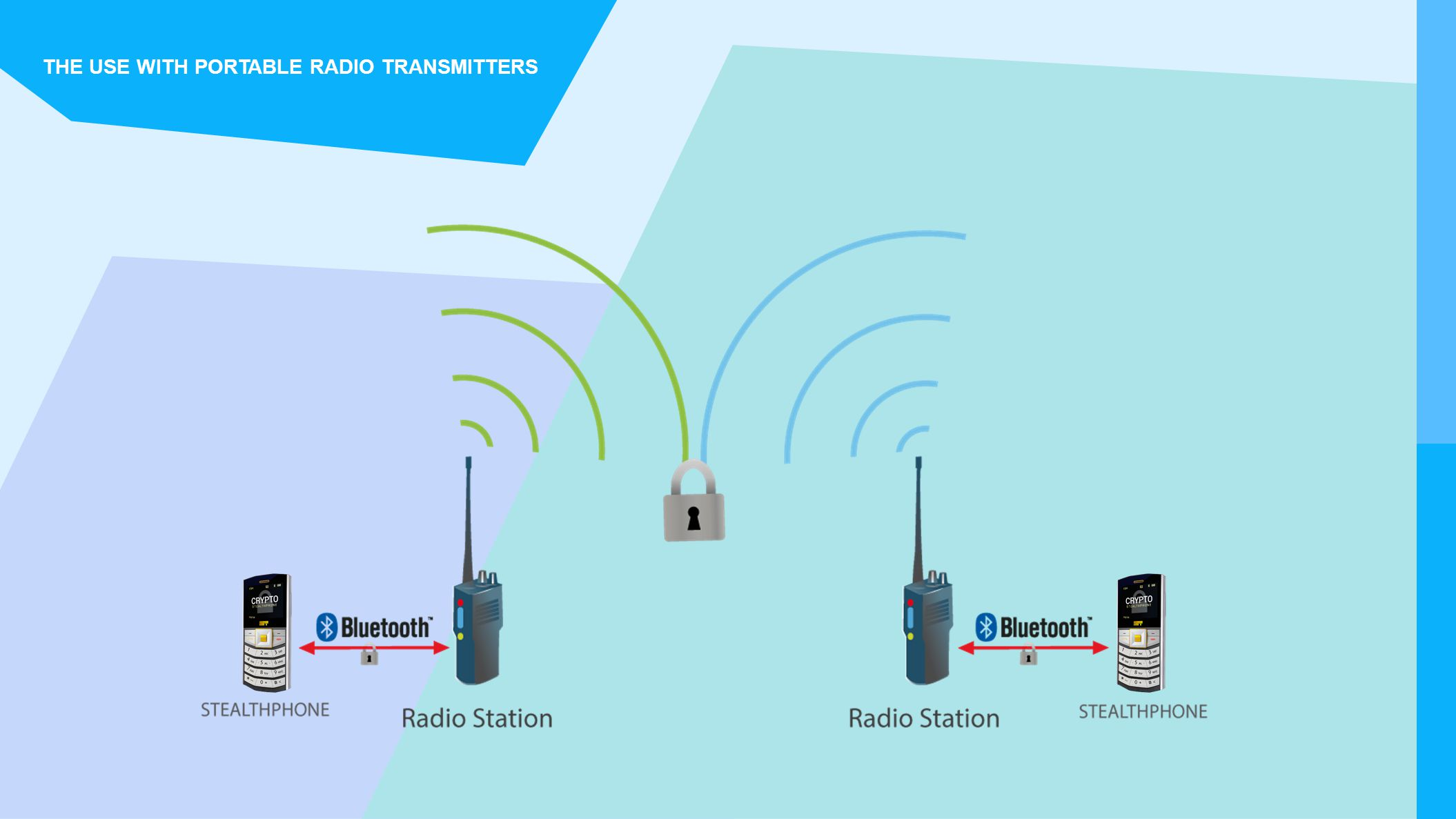 THE USE WITH PORTABLE RADIO TRANSMITTERS