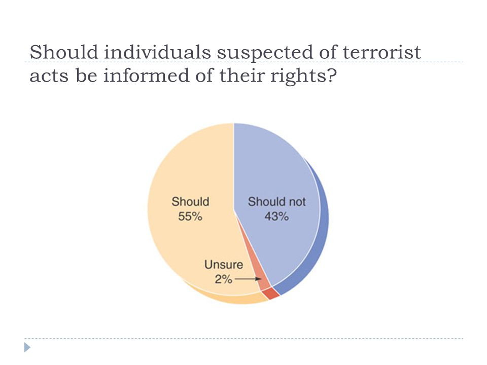 Should individuals suspected of terrorist acts be informed of their rights