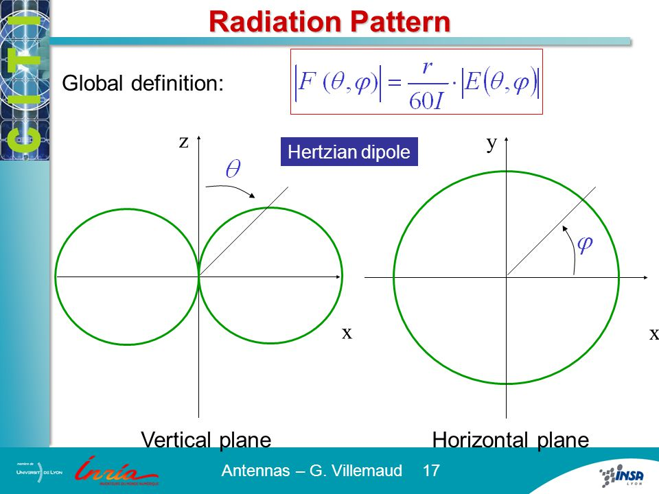 Key Points We have seen that the antenna theory is based on the