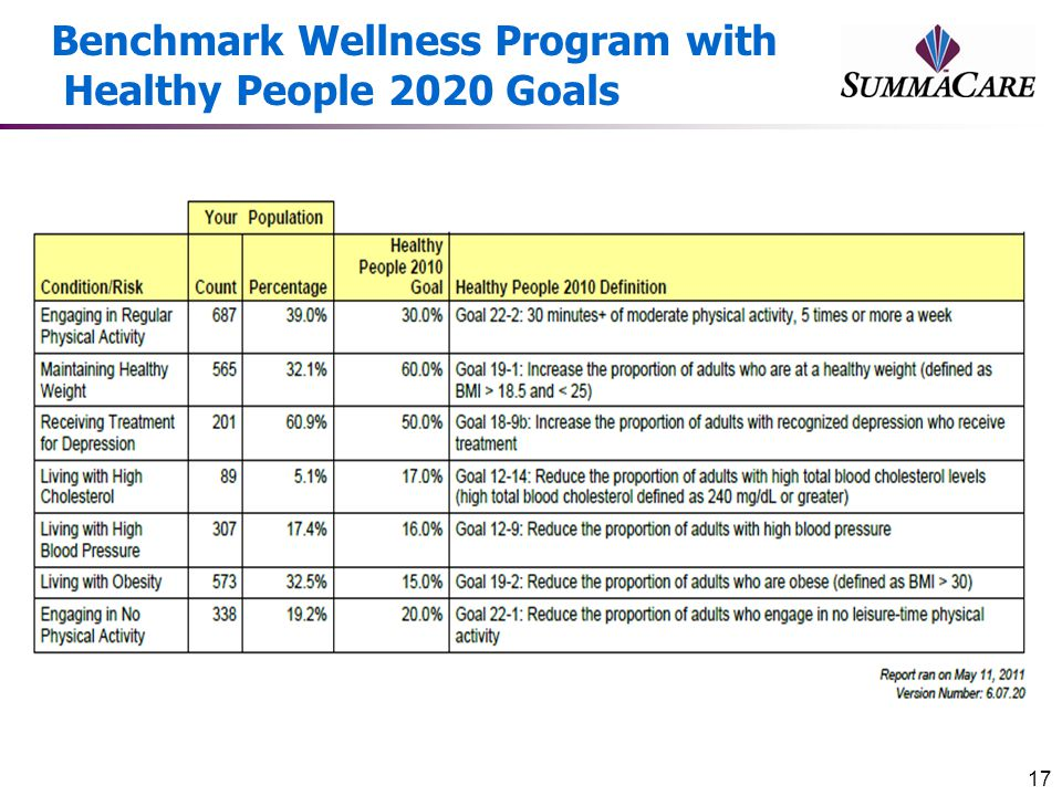 Benchmark Wellness Program with Healthy People 2020 Goals