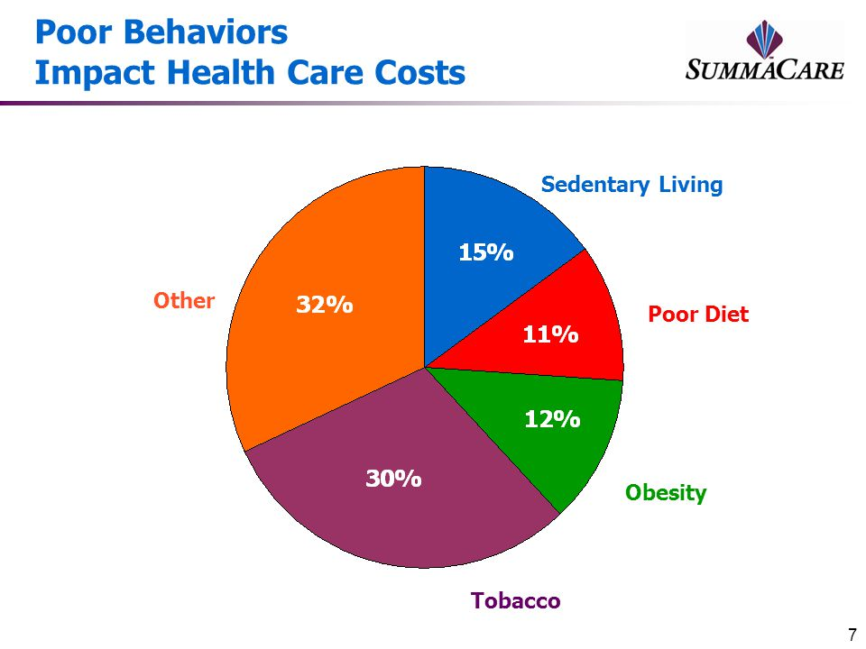 Poor Behaviors Impact Health Care Costs